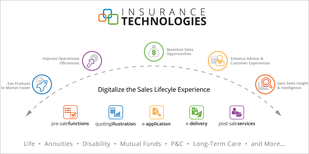 Point Of Sale Software Insurance Illustrations E Applications